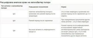 Лечение (anti-Helicobacter pylori IgG 8.00 * Ед/мл)