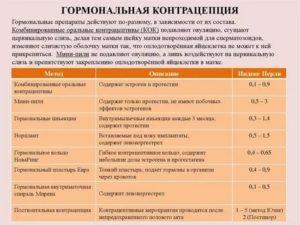 Анализ крови при приеме гормональной контрацепции