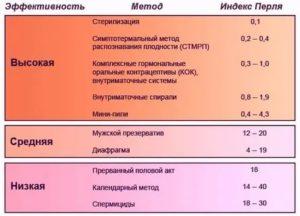 Линдинет 20, незащищенный половой акт, риск беременности