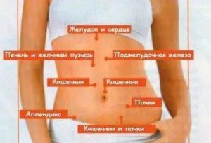 Распирание и щёлканье в правом боку внизу ребра
