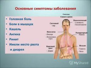 Температура 37.2 уже 3 месяца болит гортань и трахея