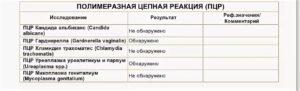 Повторный анализ ПЦР на хламидии