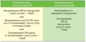 Лечение уреаплазмы и молочницы