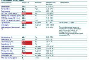 В анализе крови повышены тромбоциты у женщины