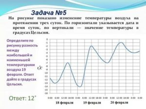 Температура поднимается в одно и тоже время на протяжении месяца