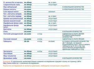 Лейкоциты единично в поле зрения (копрограмма)