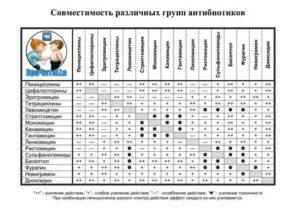 Совместимость ангиовита с другими препаратами