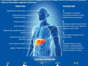 Можно ли болеть одновременно гепатитом В и С