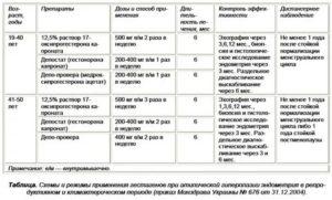 Правильная схема приема Дюфастона при гиперплазии эндометрия