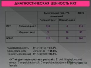 Хелик-тест расшифровка результата