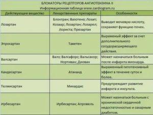 Подбор лекарства от гипертонии