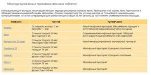 Контрацептивный эффект при одновременном принятии ОК и Флуоксетина