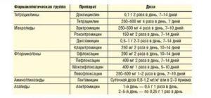Лечение уреаплазмы, микоплазмы, гарднереллеза