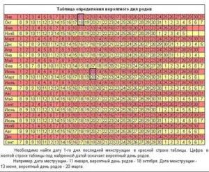 Определения даты зачатия по последним месячным
