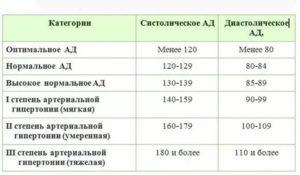 Артериальное давление 120/60 при беременности
