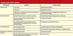Аденома гипофиза при повышенном Пролактине головные боли мучают