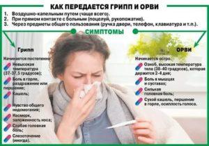 Температура 37,2 и першение в горле