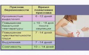 Ранние симптомы беременности, пить варфарин или нет?