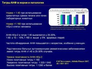 Расшифровка результата АНФ (антинуклеарного фактора)