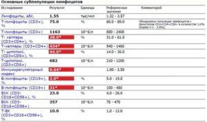 Повышены лимфоциты до 41,5