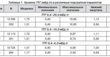 Низкий уровень ТТГ - 0.07