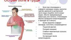 Боли в области грудной клетки
