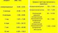 У ребенка иммуноглобулин Е 2000 ме/мл