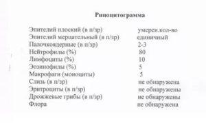 Риноцитограмма, Эозинофилы 45% у ребенка 3 года