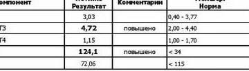 Норма анти-ТПО онлайн расшифровка