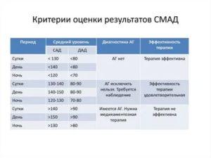 Результаты СМАД