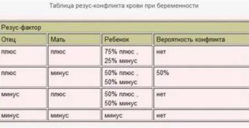 Разные резусы факторов