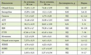 Повышены аст, алт, щф и ггтп