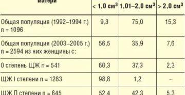 Щитовидная железа ниже возрастной нормы