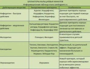 Совместимость препаратов Конкор и Атаракс
